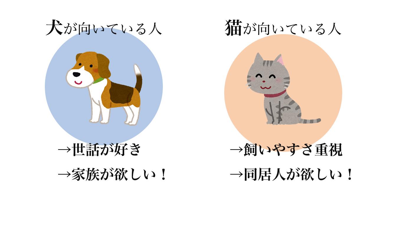 犬猫どっち