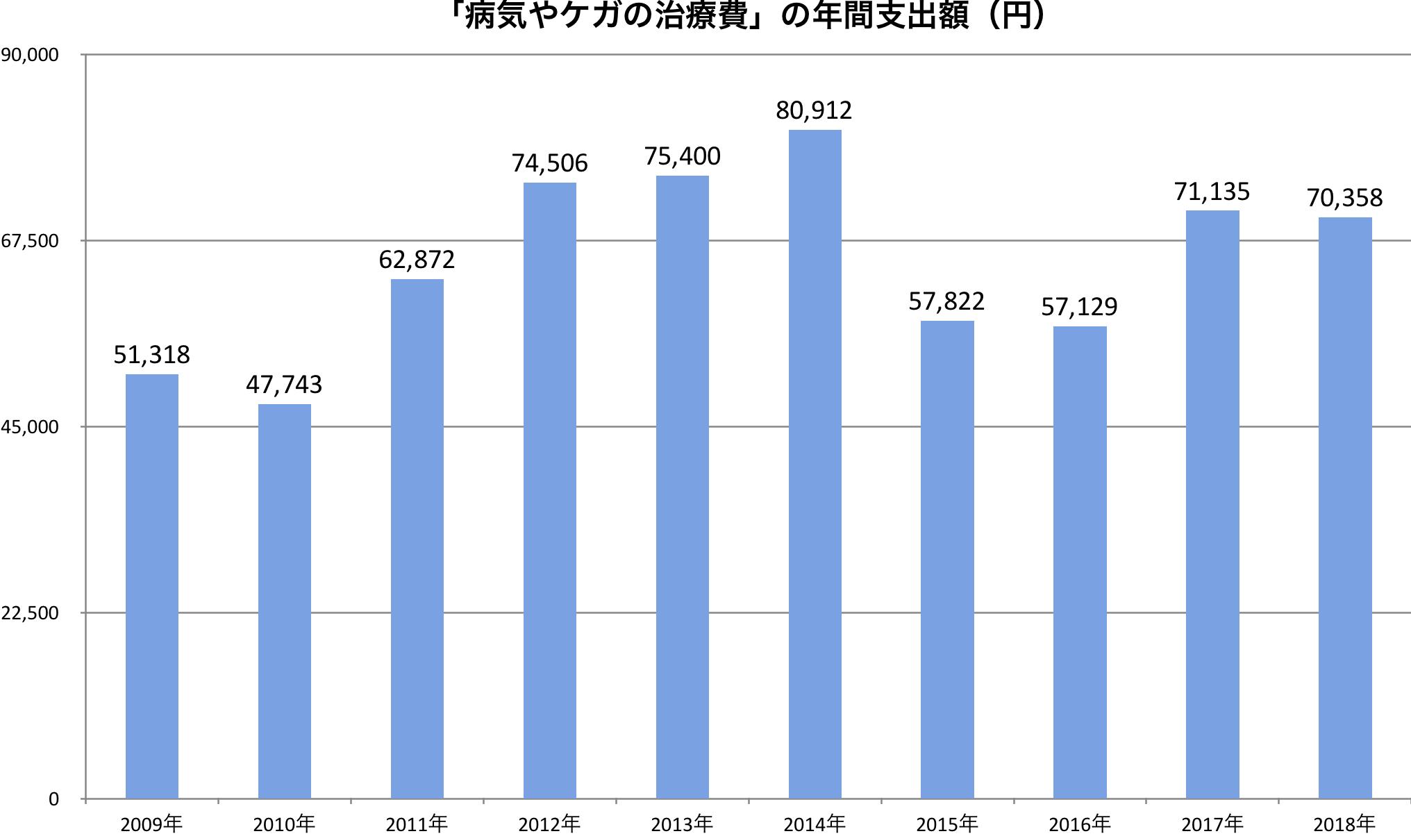治療費グラフ