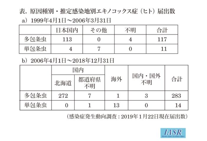 エキノコックス キツネ 北海道 感染状況